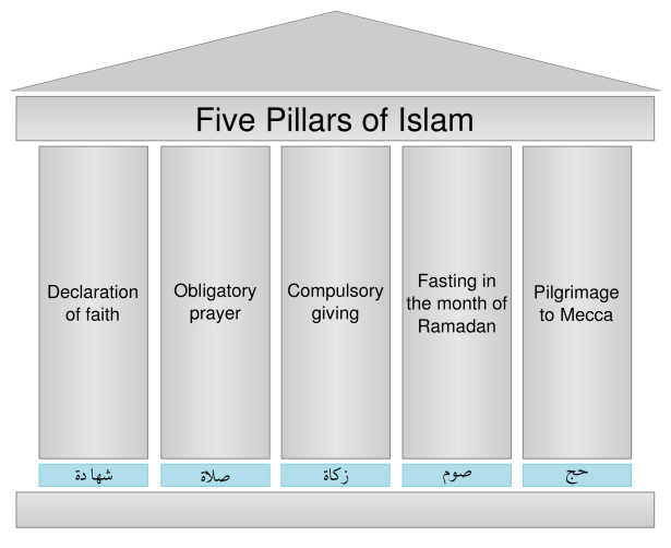 2000px-five_pillars_of_islam-svg